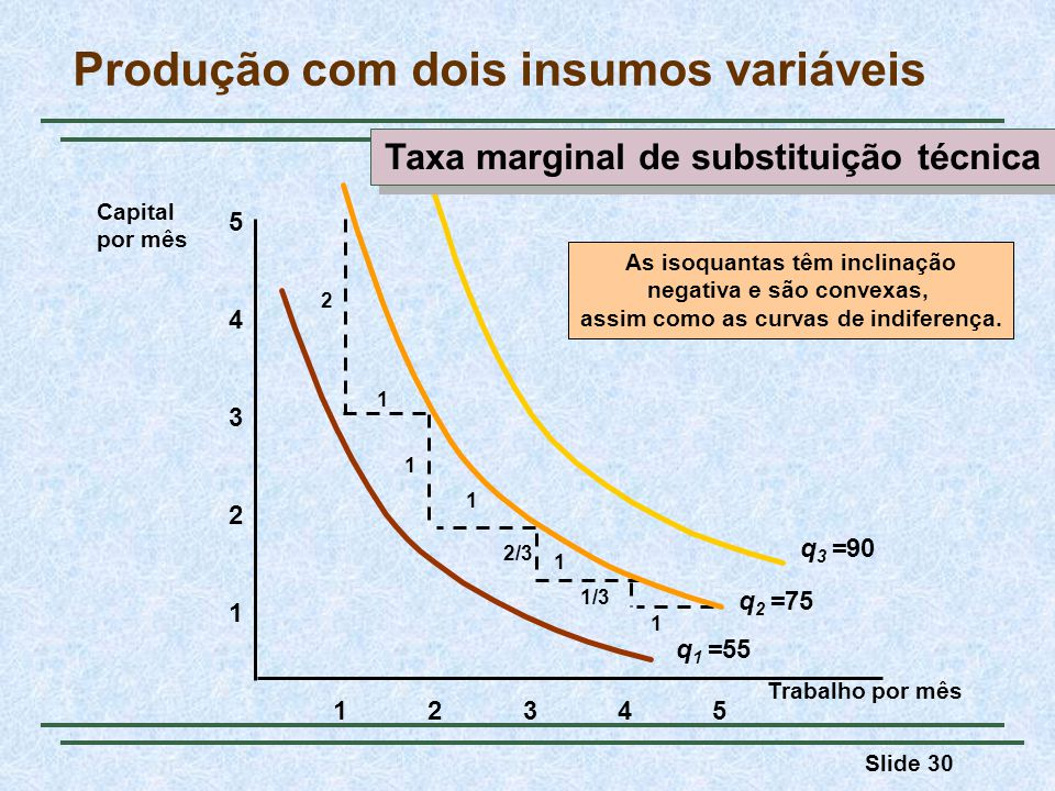 Slide 30 Trabalho por mês 1 2 3 4 12345 5 Capital por mês As isoquantas têm inclinação negativa e são convexas, assim como as curvas de indiferença. 1