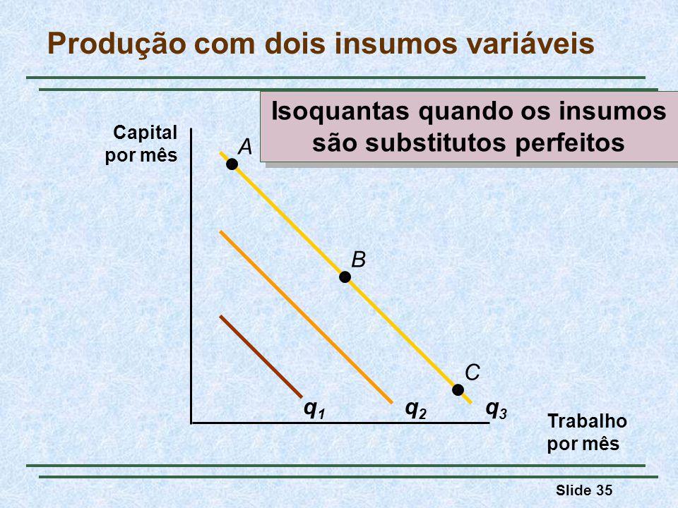 Slide 35 Trabalho por mês Capital por mês q1q1 q2q2 q3q3 A B C Produção com dois insumos variáveis Isoquantas quando os insumos são substitutos perfei