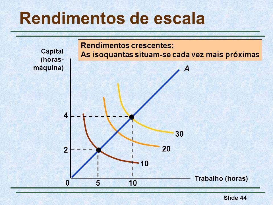 Slide 44 Rendimentos de escala Trabalho (horas) Capital (horas- máquina) 10 20 30 Rendimentos crescentes: As isoquantas situam-se cada vez mais próxim