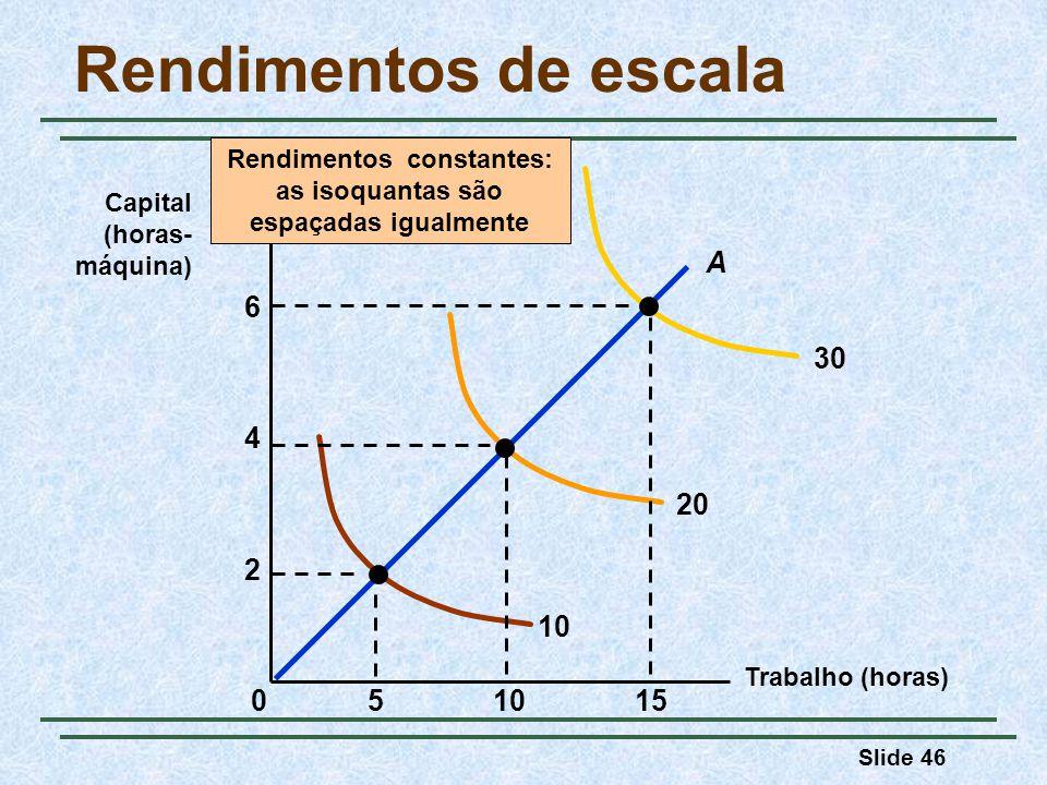 Slide 46 Rendimentos de escala Trabalho (horas) Capital (horas- máquina) Rendimentos constantes: as isoquantas são espaçadas igualmente 10 20 30 15510 2 4 0 A 6