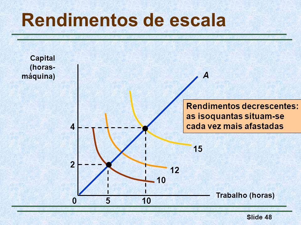 Slide 48 Rendimentos de escala Trabalho (horas) Capital (horas- máquina) Rendimentos decrescentes: as isoquantas situam-se cada vez mais afastadas 10 12 15 510 2 4 0 A