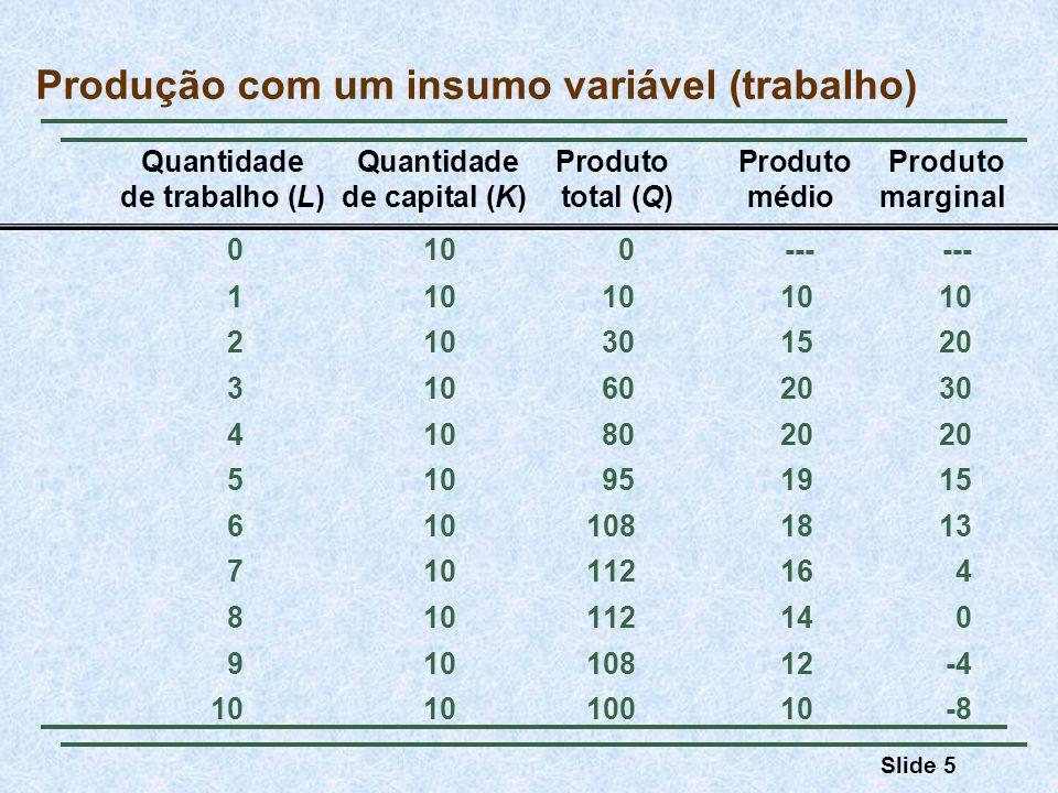 Slide 5 Quantidade Quantidade Produto Produto Produto de trabalho (L)de capital (K) total (Q)médiomarginal Produção com um insumo variável (trabalho)