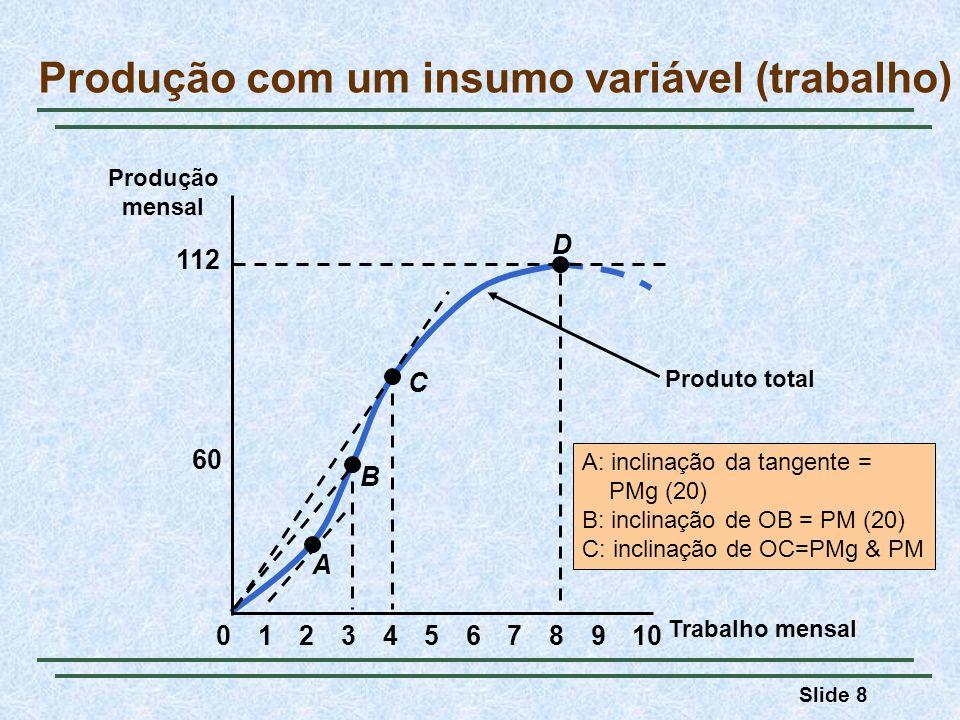 Slide 8 Produto total A: inclinação da tangente = PMg (20) B: inclinação de OB = PM (20) C: inclinação de OC=PMg & PM Trabalho mensal Produção mensal 60 112 023456789101 A B C D Produção com um insumo variável (trabalho)