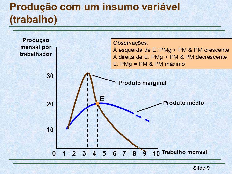 Slide 9 Produto médio Produção com um insumo variável (trabalho) 8 10 20 Produção mensal por trabalhador 02345679101 Trabalho mensal 30 E Produto marg