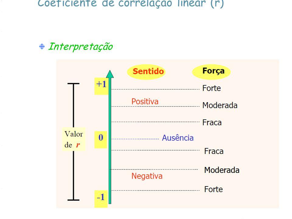 Coeficiente de correlação linear (r) Interpretação