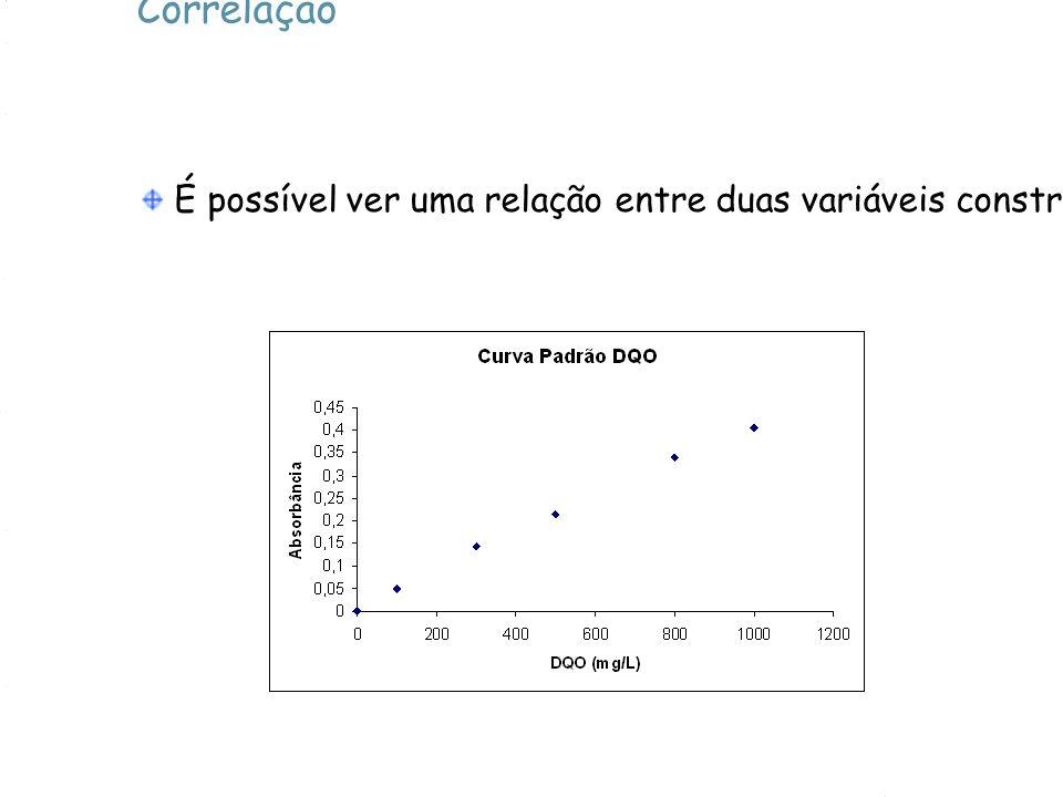 Correlação É possível ver uma relação entre duas variáveis construindo um diagrama de dispersão.