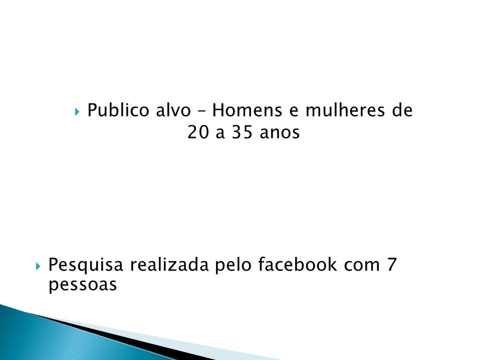 Publico alvo – Homens e mulheres de 20 a 35 anos Pesquisa realizada pelo facebook com 7 pessoas