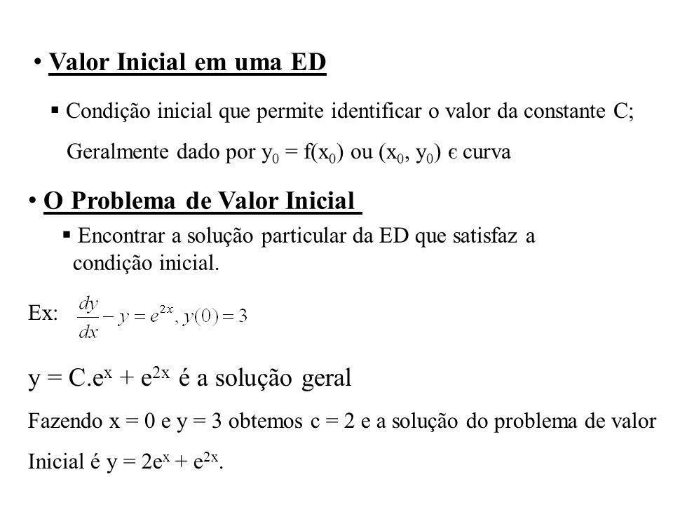 Valor Inicial em uma ED Condição inicial que permite identificar o valor da constante C; Geralmente dado por y 0 = f(x 0 ) ou (x 0, y 0 ) є curva O Pr
