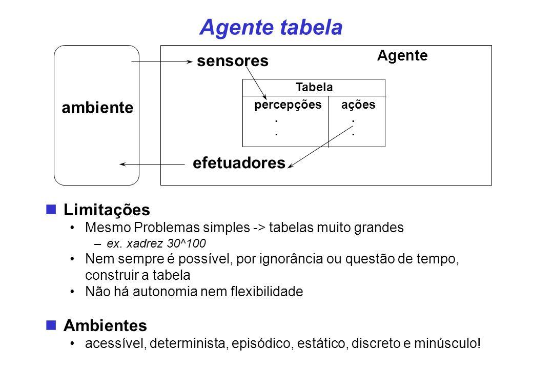 ambiente sensores efetuadores Tabela percepçõesações..