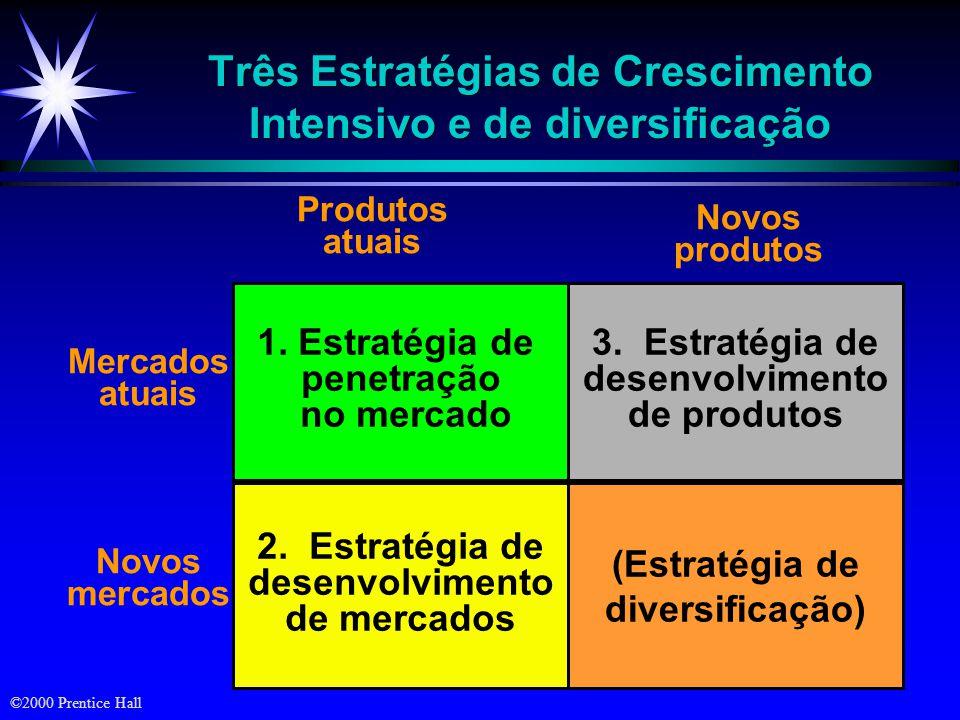 ©2000 Prentice Hall Três Estratégias de Crescimento Intensivo e de diversificação (Estratégia de diversificação) 2. Estratégia de desenvolvimento de m