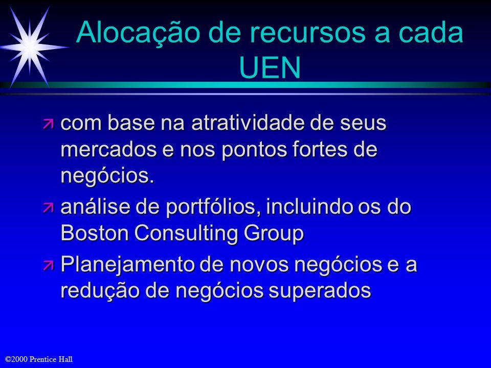 ©2000 Prentice Hall Alocação de recursos a cada UEN ä com base na atratividade de seus mercados e nos pontos fortes de negócios. ä análise de portfóli