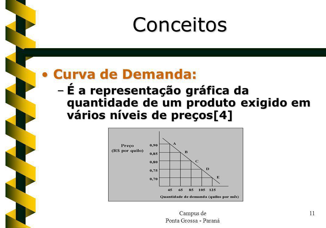Campus de Ponta Grossa - Paraná 11 Curva de Demanda:Curva de Demanda: –É a representação gráfica da quantidade de um produto exigido em vários níveis de preços[4] Conceitos