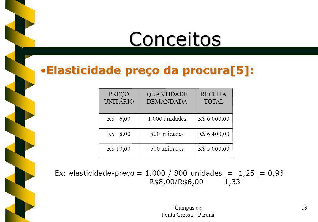 Campus de Ponta Grossa - Paraná 13 Conceitos Elasticidade preço da procura[5]:Elasticidade preço da procura[5]: R$ 5.000,00500 unidadesR$ 10,00 R$ 6.4