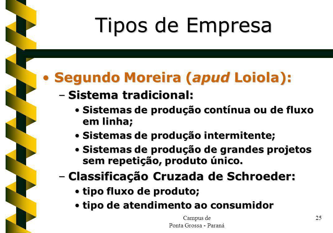 Campus de Ponta Grossa - Paraná 25 Segundo Moreira (apud Loiola):Segundo Moreira (apud Loiola): –Sistema tradicional: Sistemas de produção contínua ou