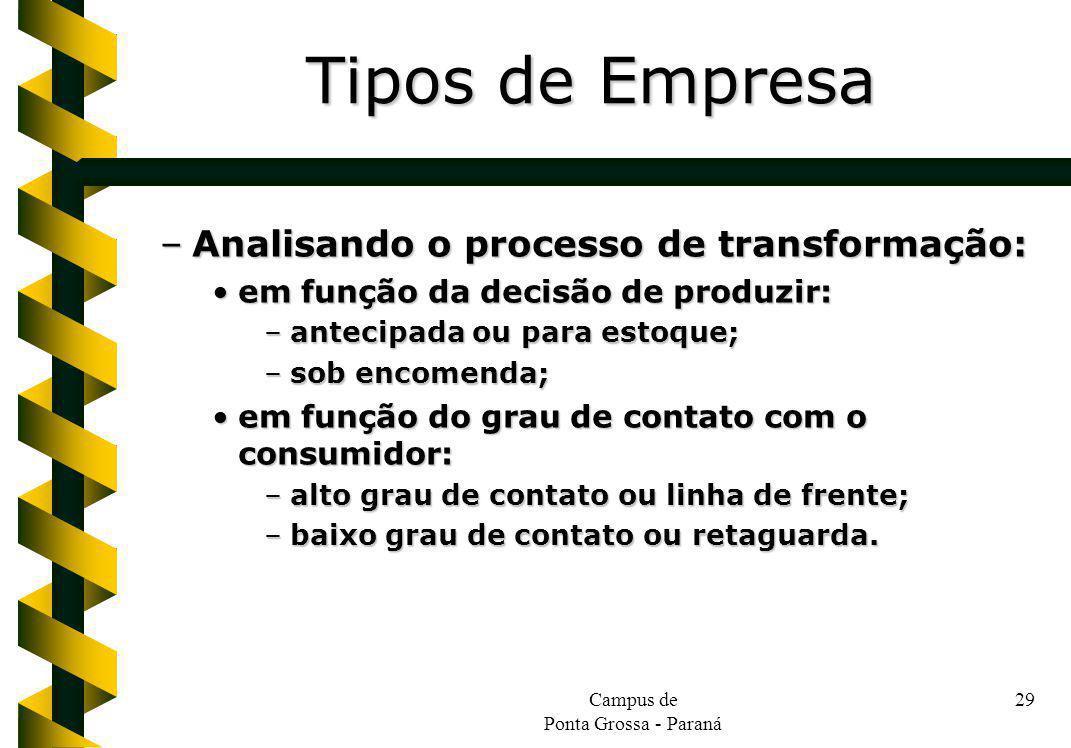 Campus de Ponta Grossa - Paraná 29 –Analisando o processo de transformação: em função da decisão de produzir:em função da decisão de produzir: –anteci