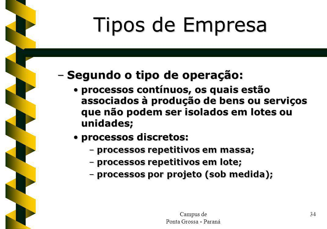 Campus de Ponta Grossa - Paraná 34 –Segundo o tipo de operação: processos contínuos, os quais estão associados à produção de bens ou serviços que não