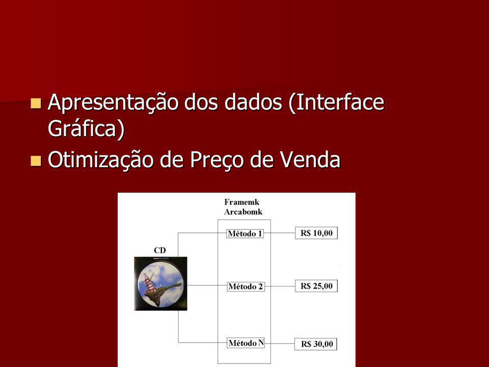 Apresentação dos dados (Interface Gráfica) Apresentação dos dados (Interface Gráfica) Otimização de Preço de Venda Otimização de Preço de Venda
