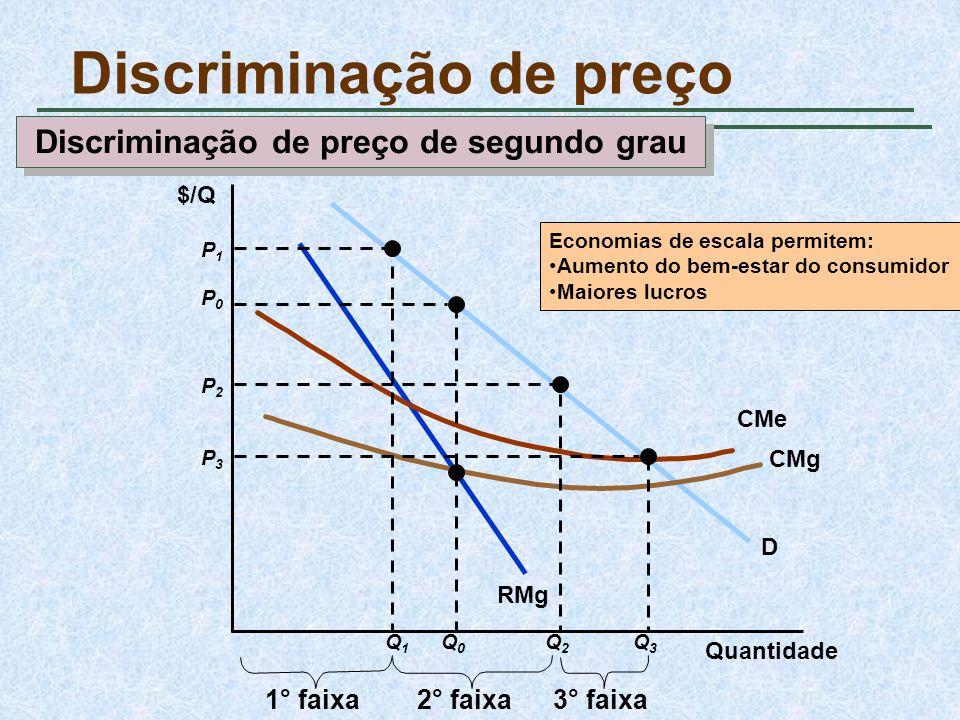 Discriminação de preço Quantidade $/Q D RMg CMg CMe P0P0 Q0Q0 P1P1 Q1Q1 1° faixa P2P2 Q2Q2 P3P3 Q3Q3 2° faixa3° faixa Economias de escala permitem: Au