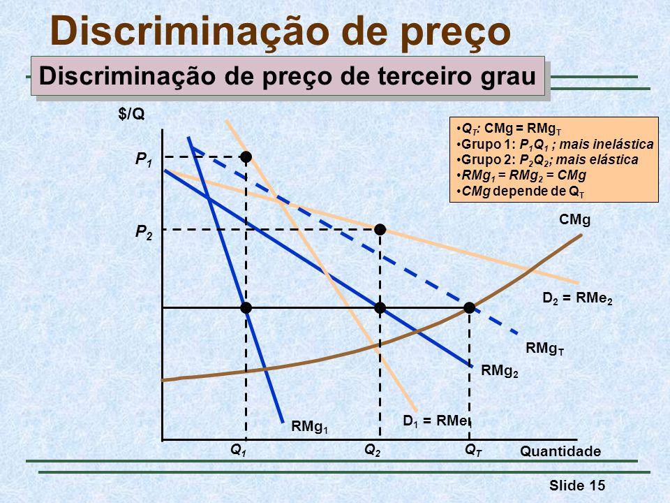 Slide 15 Discriminação de preço Quantidade D 2 = RMe 2 RMg 2 $/Q D 1 = RMe 1 RMg 1 RMg T CMg Q2Q2 P2P2 QTQT Q T : CMg = RMg T Grupo 1: P 1 Q 1 ; mais