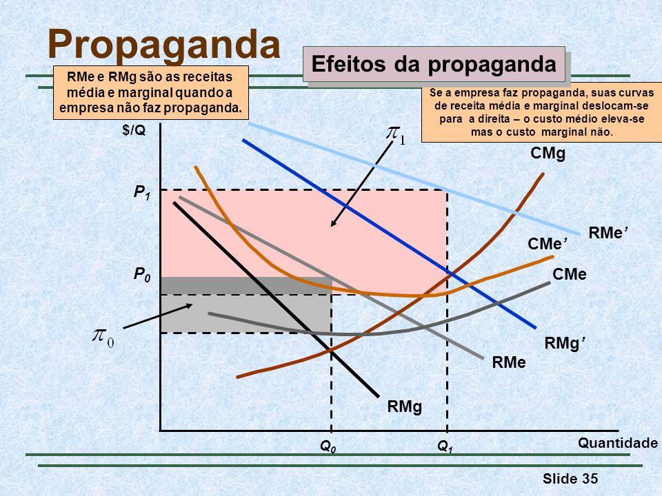 Slide 35 Q0Q0 P0P0 Q1Q1 P1P1 RMe RMg RMe e RMg são as receitas média e marginal quando a empresa não faz propaganda. CMg Se a empresa faz propaganda,