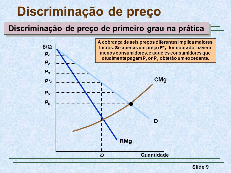 Slide 9 Discriminação de preço Quantidade D RMg CMg $/Q P2P2 P3P3 P* 4 P5P5 P6P6 P1P1 A cobrança de seis preços diferentes implica maiores lucros. Se