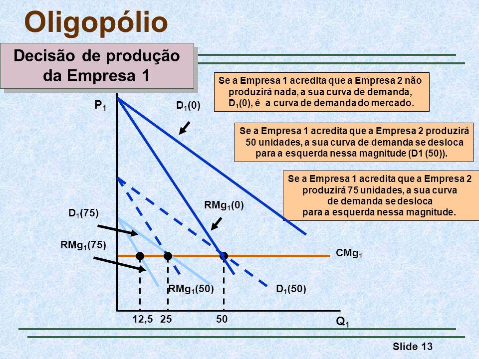 Slide 13 CMg 1 50 RMg 1 (75) D 1 (75) 12,5 Se a Empresa 1 acredita que a Empresa 2 produzirá 75 unidades, a sua curva de demanda se desloca para a esq