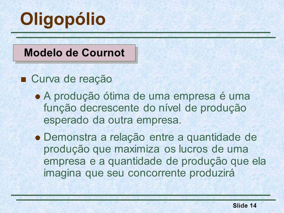 Slide 14 Oligopólio Curva de reação A produção ótima de uma empresa é uma função decrescente do nível de produção esperado da outra empresa. Demonstra