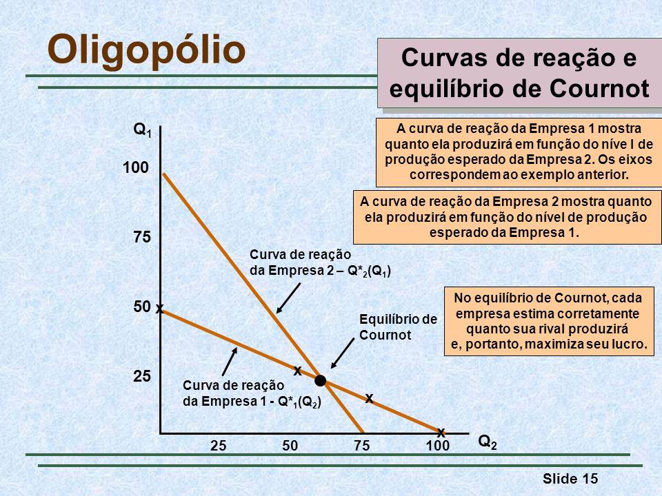 Slide 15 Curva de reação da Empresa 2 – Q* 2 (Q 1 ) A curva de reação da Empresa 2 mostra quanto ela produzirá em função do nível de produção esperado