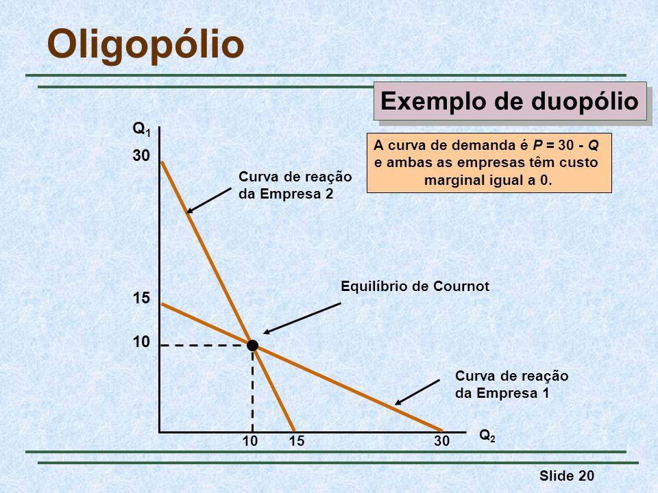 Slide 20 Oligopólio Q1Q1 Q2Q2 Curva de reação da Empresa 2 30 15 Curva de reação da Empresa 1 15 30 10 Equilíbrio de Cournot A curva de demanda é P =