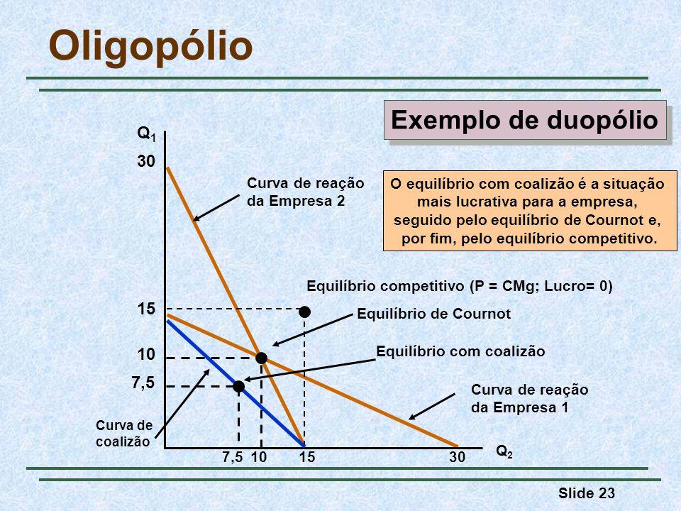 Slide 23 Curva de reação da Empresa 1 Curva de reação da Empresa 2 Oligopólio Q1Q1 Q2Q2 30 10 Equilíbrio de Cournot 15 Equilíbrio competitivo (P = CMg