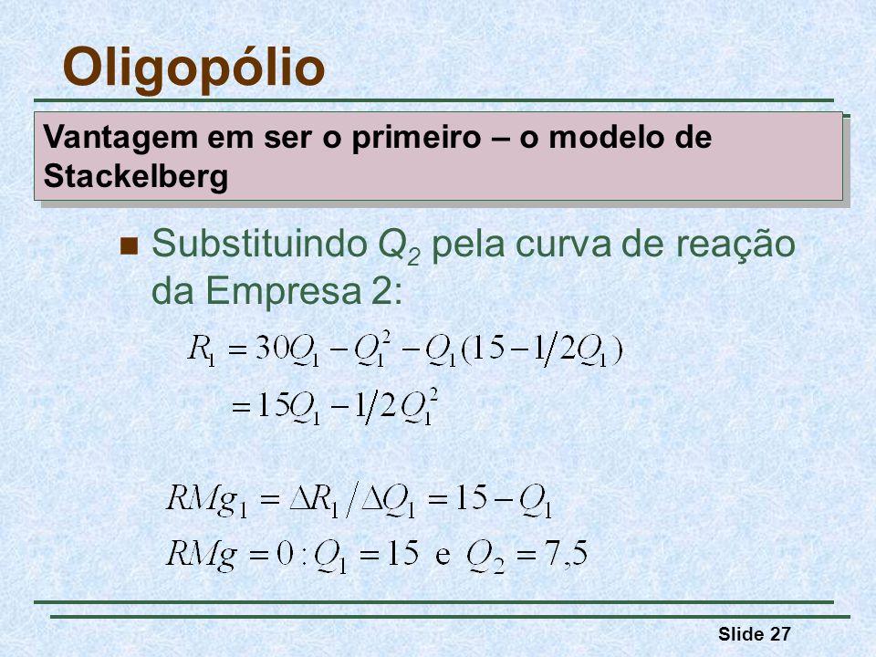 Slide 27 Substituindo Q 2 pela curva de reação da Empresa 2: Oligopólio Vantagem em ser o primeiro – o modelo de Stackelberg