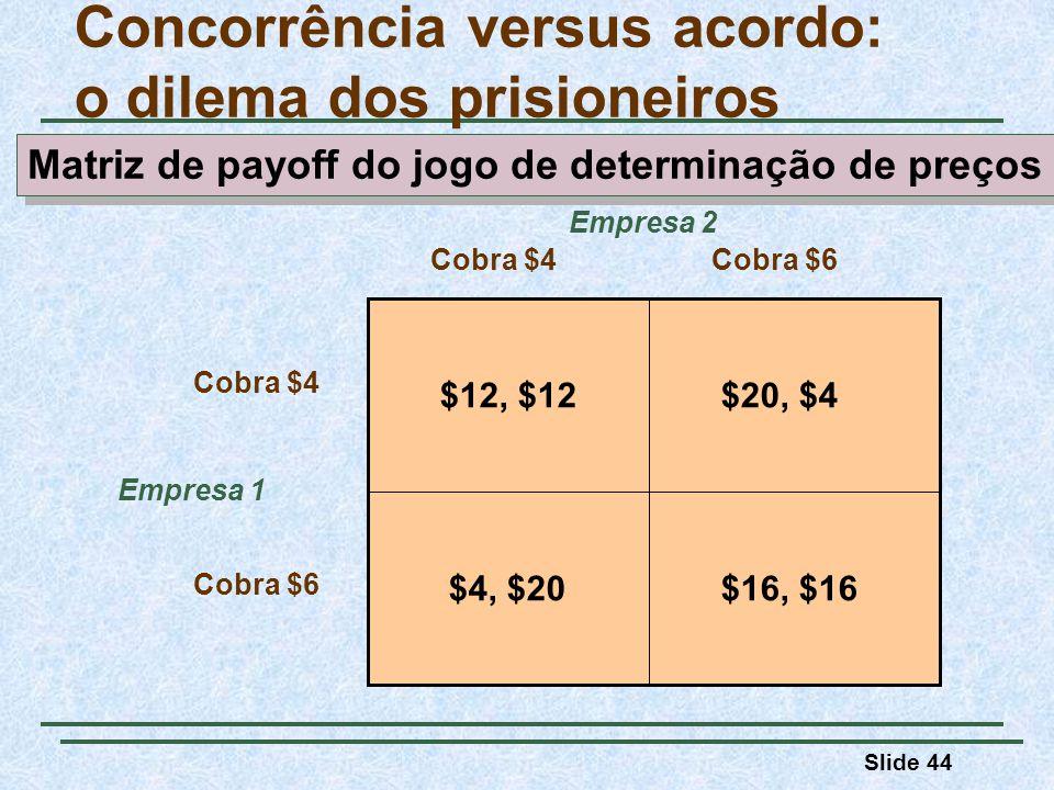 Slide 44 Concorrência versus acordo: o dilema dos prisioneiros Empresa 2 Empresa 1 Cobra $4Cobra $6 Cobra $4 Cobra $6 $12, $12$20, $4 $16, $16$4, $20