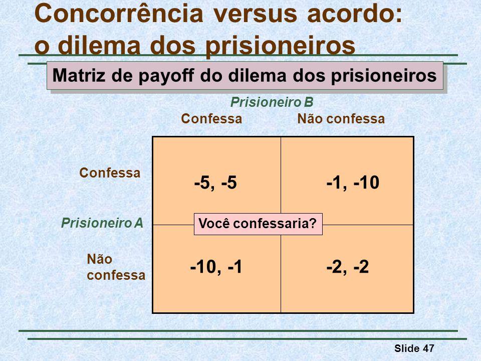 Slide 47 -5, -5-1, -10 -2, -2-10, -1 Concorrência versus acordo: o dilema dos prisioneiros Prisioneiro A ConfessaNão confessa Confessa Não confessa Pr