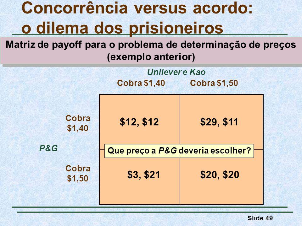 Slide 49 Cobra $1,40Cobra $1,50 Cobra $1,40 Unilever e Kao Cobra $1,50 P&G $12, $12$29, $11 $3, $21$20, $20 Concorrência versus acordo: o dilema dos p