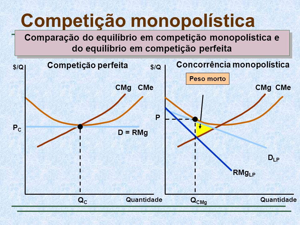 Peso morto CMgCMe Competição monopolística $/Q Quantidade $/Q D = RMg QCQC PCPC CMgCMe D LP RMg LP Q CMg P Quantidade Competição perfeita Concorrência