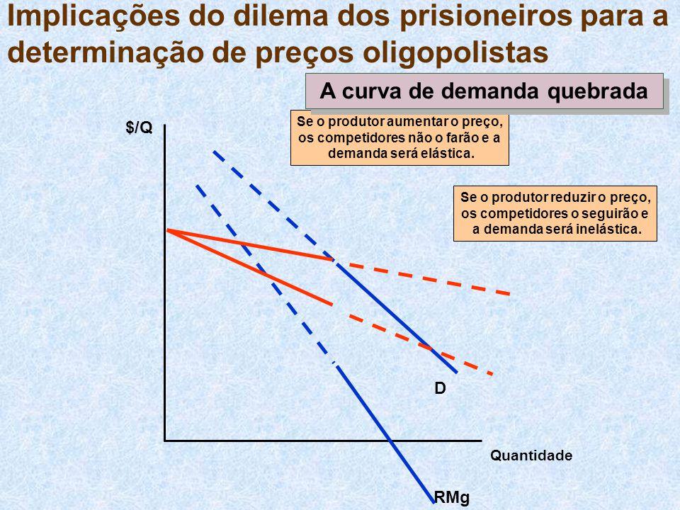 Implicações do dilema dos prisioneiros para a determinação de preços oligopolistas $/Q Quantidade RMg D Se o produtor reduzir o preço, os competidores