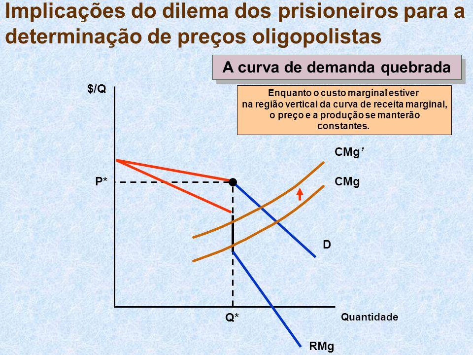Implicações do dilema dos prisioneiros para a determinação de preços oligopolistas $/Q D P* Q* CMg Enquanto o custo marginal estiver na região vertica