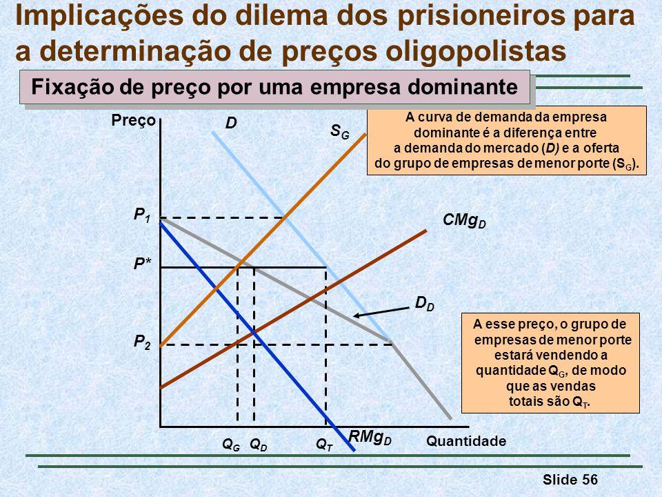 Slide 56 Implicações do dilema dos prisioneiros para a determinação de preços oligopolistas Preço Quantidade DD QDQD P* A esse preço, o grupo de empre