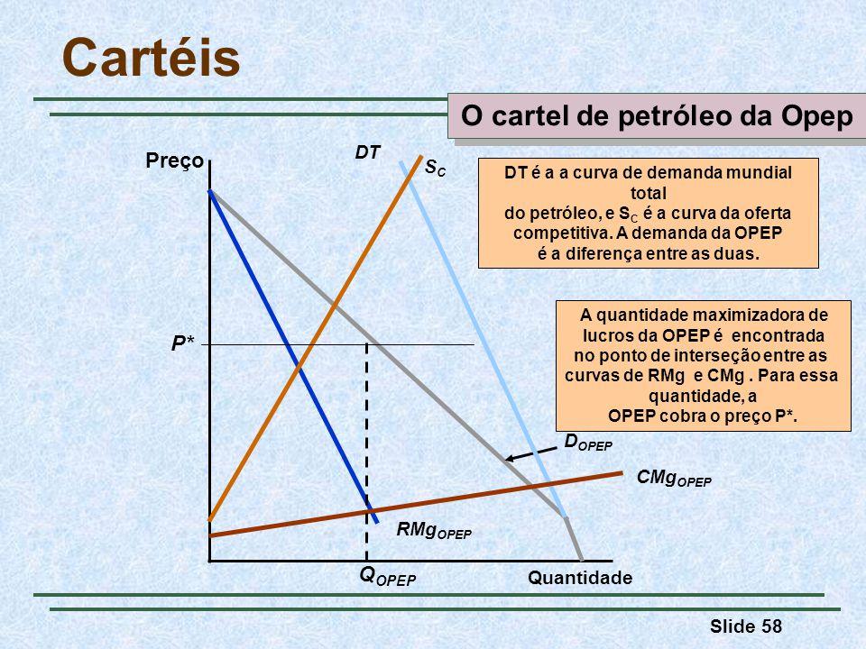 Slide 58 Cartéis Preço Quantidade RMg OPEP D OPEP DT SCSC CMg OPEP DT é a a curva de demanda mundial total do petróleo, e S C é a curva da oferta comp