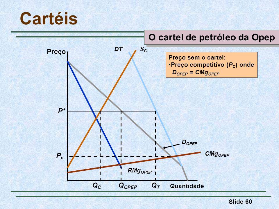 Slide 60 Cartéis Preço Quantidade RMg OPEP D OPEP DTSCSC CMg OPEP Q OPEP P* Preço sem o cartel: Preço competitivo (P C ) onde D OPEP = CMg OPEP QCQC Q