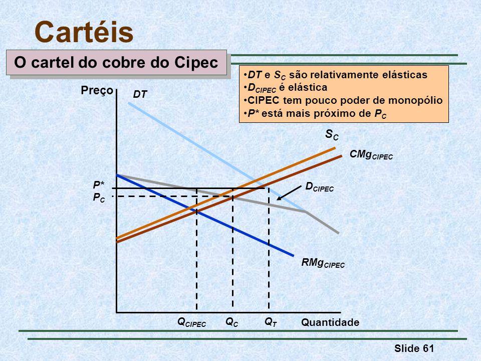 Slide 61 Cartéis Preço Quantidade RMg CIPEC DT D CIPEC SCSC CMg CIPEC Q CIPEC P* PCPC QCQC QTQT DT e S C são relativamente elásticas D CIPEC é elástic