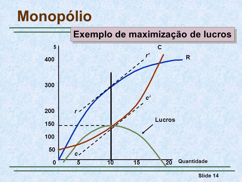 Slide 14 Quantidade $ 05101520 100 150 200 300 400 50 R Lucros r r c c Monopólio C Exemplo de maximização de lucros