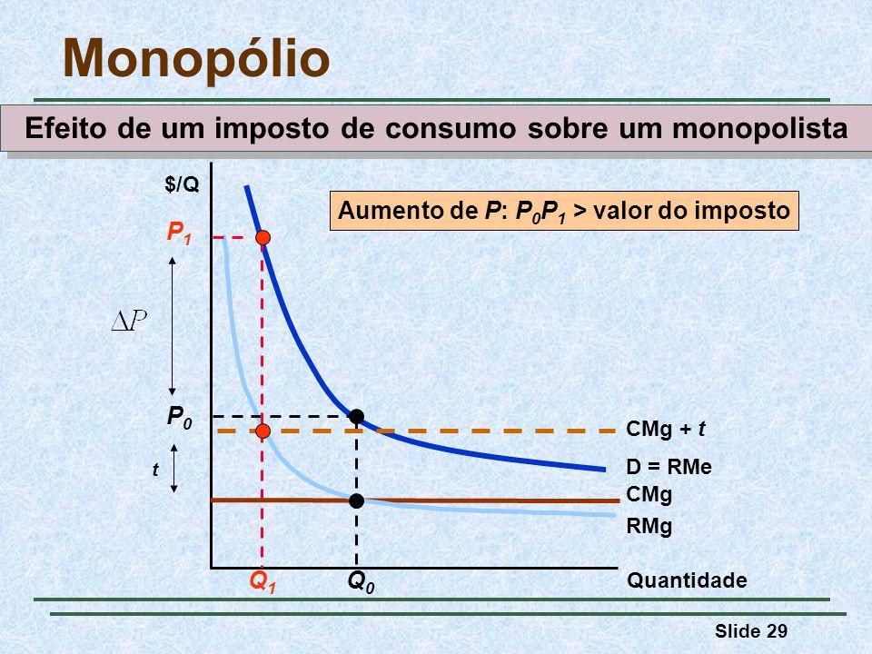 Slide 29 Monopólio Quantidade $/Q CMg D = RMe RMg Q0Q0 P0P0 CMg + t t Q1Q1 P1P1 Aumento de P: P 0 P 1 > valor do imposto Efeito de um imposto de consumo sobre um monopolista