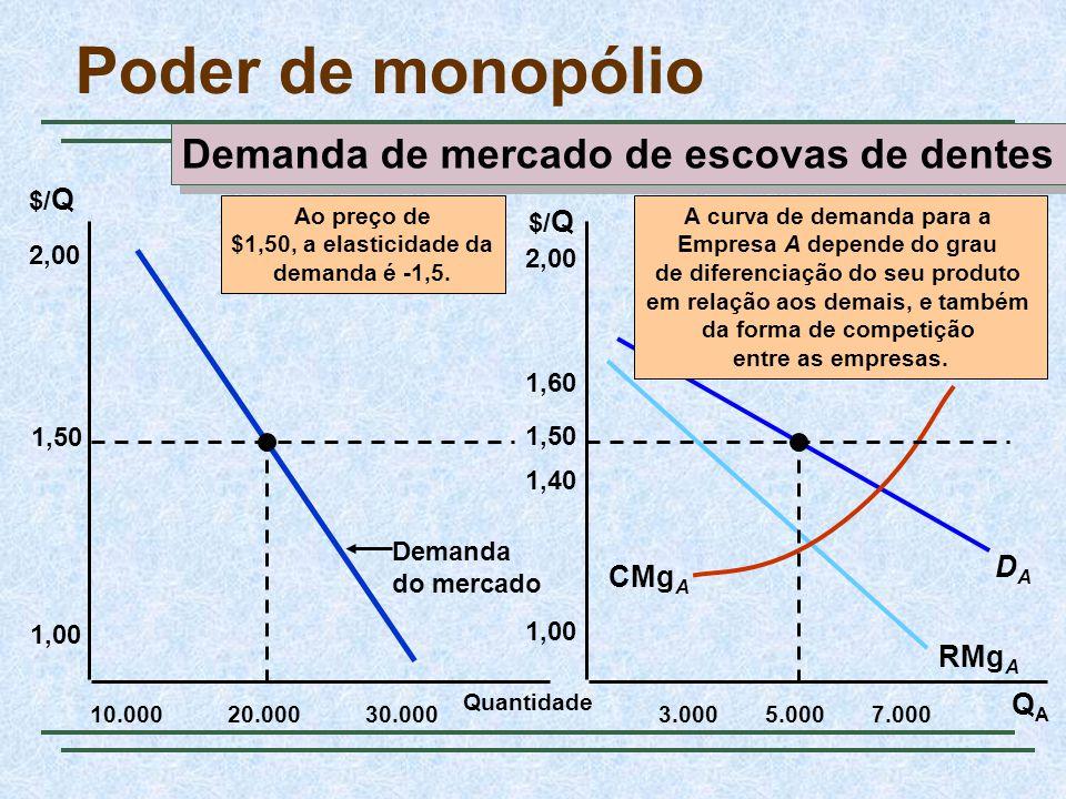 Quantidade 10.000 2,00 QAQA $/ Q 1,50 1,00 20.00030.0003.0005.0007.000 2,00 1,50 1,00 1,40 1,60 Demanda do mercado Poder de monopólio Demanda de mercado de escovas de dentes RMg A DADA CMg A Ao preço de $1,50, a elasticidade da demanda é -1,5.