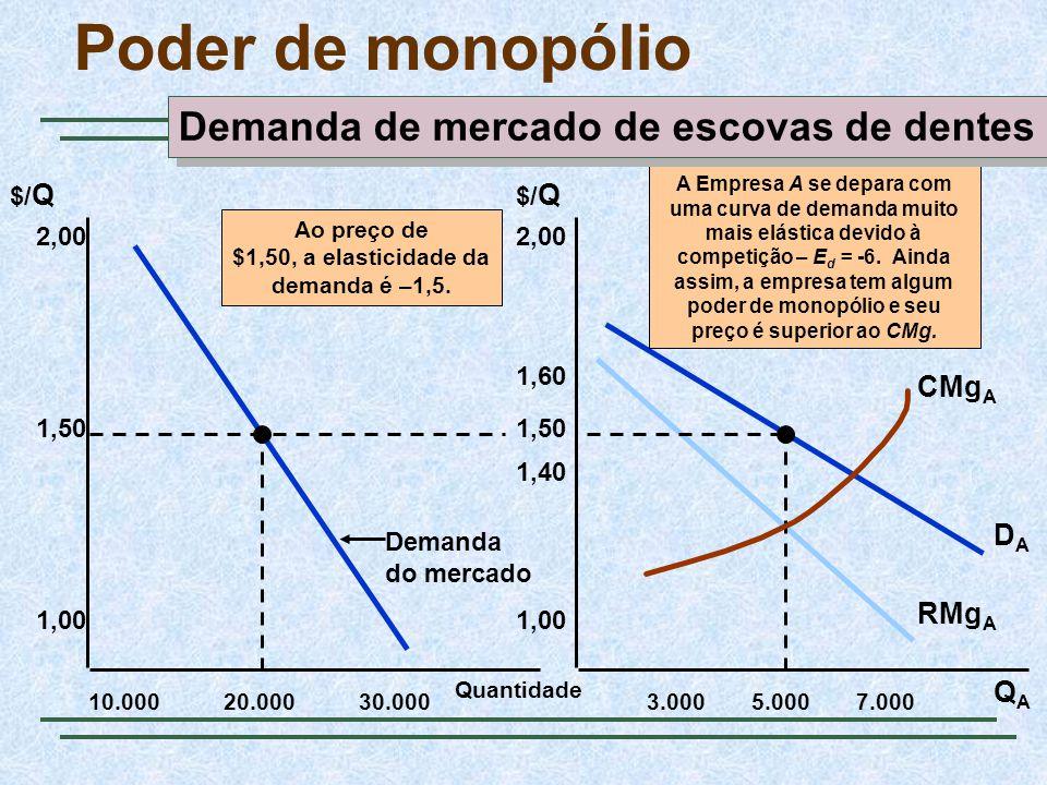 Ao preço de $1,50, a elasticidade da demanda é –1,5.