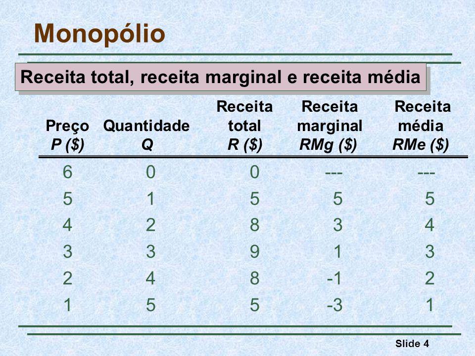 Slide 45 Fontes do poder de monopólio Por que algumas empresas detém considerável poder de monopólio, enquanto outras têm pouco ou nenhum.