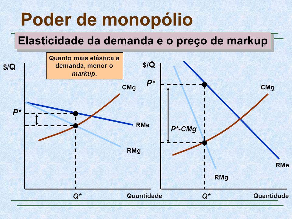 Poder de monopólio $/ Q Quantidade RMe RMg RMe CMg Q* P* P*-CMg Quanto mais elástica a demanda, menor o markup.