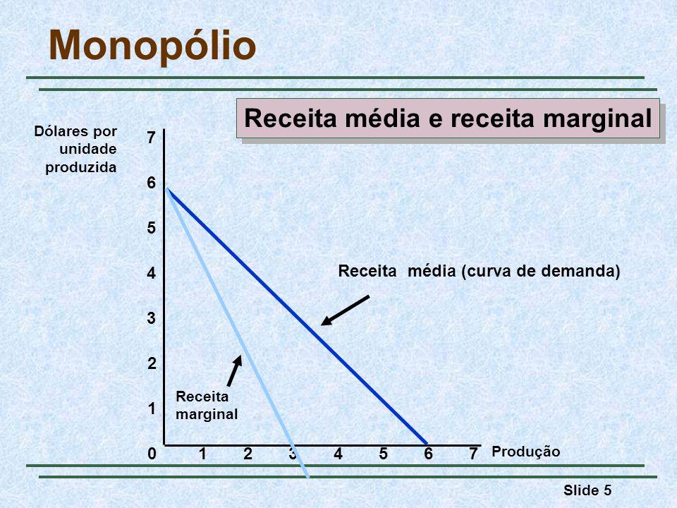 Slide 5 Monopólio Produção 0 1 2 3 Dólares por unidade produzida 1234567 4 5 6 7 Receita média (curva de demanda) Receita marginal Receita média e receita marginal