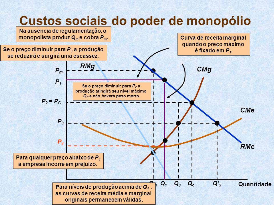 CMg PmPm QmQm CMe RMe RMg Na ausência de regulamentação, o monopolista produz Q m e cobra P m.