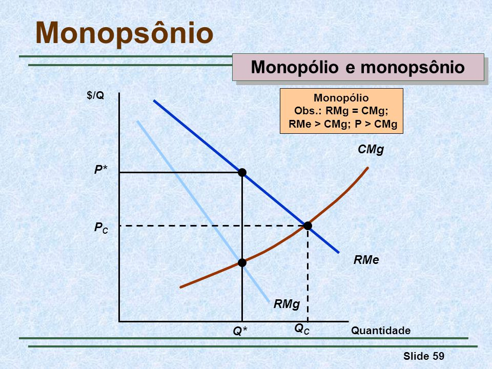 Slide 59 Monopsônio Quantidade RMe RMg CMg $/Q QCQC PCPC Monopólio Obs.: RMg = CMg; RMe > CMg; P > CMg P* Q* Monopólio e monopsônio